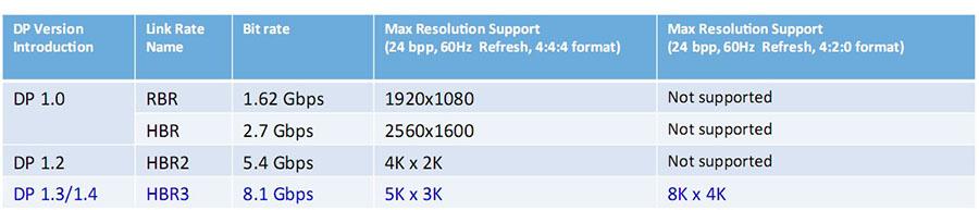 So sánh các phiên bản Displayport, tìm hiểu Displayport 1.4 là gì?